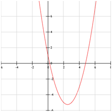 gráfica de la parabola
