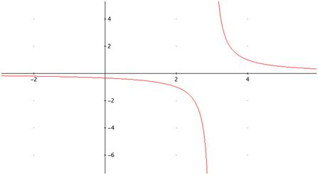 gráfica de la hiperbola