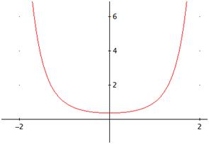 gráfica de la exponencial