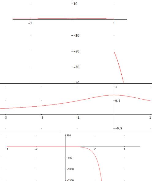 gráfica