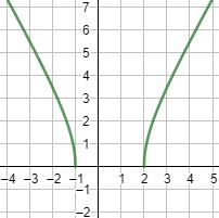 Explicamos el concepto de continuidad de una función (especialmente en el caso de las funciones continuas, por lo que usamos límites laterales). Proporcionamos ejemplos y resolvemos ejercicios de calcular el dominio y la continuidad. Ejercicios resueltos. Matemáticas. Bachillerato. Análisis.