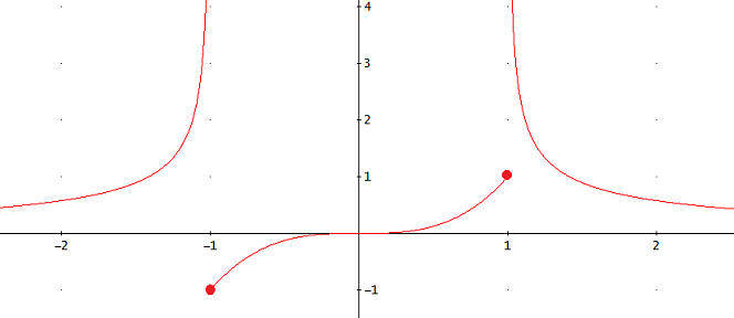 gráfica de la función con discontinuidades