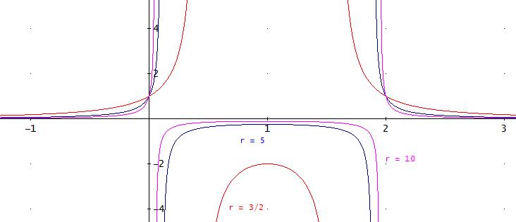 gráfica de la función racional con parámetro