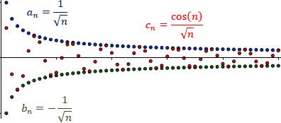 Teorema Del Emparedado O Del Sándwich Con Demostración Y Ejemplos