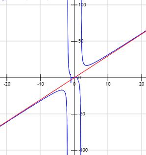 asíntotas de funciones. Problemas resueltos y demostraciones. Asíntota vertical, asíntota horizontal y asíntota oblicua