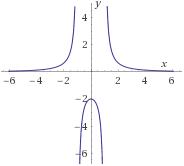 función inversa: definición, ejemplos y problemas resueltos