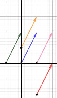 Definimos y explicamos las diferencias entre el módulo, la dirección y el sentido de un vector. Matemáticas para secundaria y bachillerato. Geometría plana. Geometría 2D.