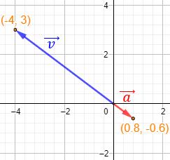 Definimos el módulo de un vector, proporcionamos ejemplos, explicamos su significado y propiedades y resolvemos problemas relacionados. Geometría plana. 2D. Secundaria, bachillerato.