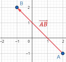 Explicamos cómo calcular el vector que une dos puntos del plano y resolvemos problemas relacionados (distancia entre puntos, puntos alineados, etc.). Geometría plana, 2D, Secundaria, Bachillerato. Matemáticas