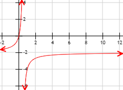 Definimos formalmente el límite de una función cuando x tiende a un punto finito o infinito. Proporcionamos algunos ejemplos, con las gráficas de las funciones. Cálculo de límites. Bachillerato y universidad. Matemáticas.