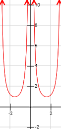 Gráfica del inverso de (sin(x))^2.