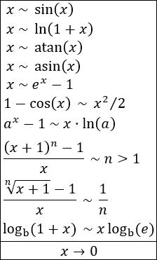 tabla de infinitésimos equivalentes