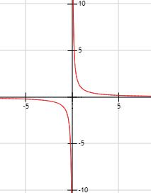 gráfica de la función 1/x