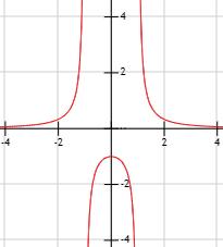 gráfica de la función 1/(x^2-1)