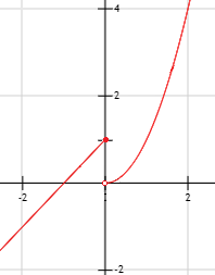 gráfica de la función por partes