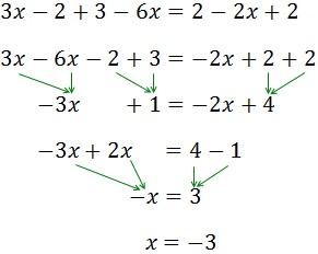 resolución de ecuaciones de primer grado paso a paso: ecuaciones simples, con fracciones, con paréntesis, con paréntesis dentro de otros, con signos negativos y ecuaciones sin soluciones o con infinitas soluciones