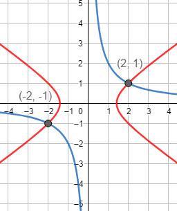 Resolvemos tres sistemas de ecuaciones no lineales y comentamos las diferencias de este tipo de sistema con los sistemas de ecuaciones lineales. Con ejemplos explicados. Sistemas de ecuaciones no lineales resueltos. Bachillerato. Álgebra. Matemáticas.