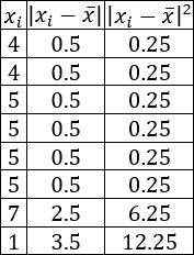 Estadística básica: parámetros de centralización (media, moda y mediana) y de dispersión (desviación respecto de la media, desviación media, varianza y desviación estándar). Fórmulas e interpretación. Problemas resueltos.