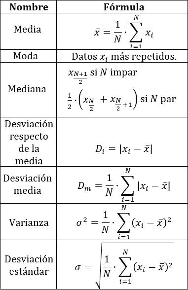 Parámetros De Centralización Y De Dispersión Estadística Básica