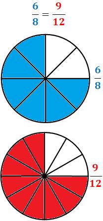 Definición de fracción irreductible, fracción reductible y fracción irreductible de una fracción. Demostración de la existencia y unicidad de la fracción irreductible de una fracción y problemas resueltos. Álgebra, Fracciones. Secundaria. Matemáticas