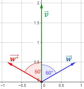 vectores que forman un ángulo
