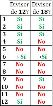 máximo común divisor: concepto, ejemplos, ejercicios y problemas resueltos