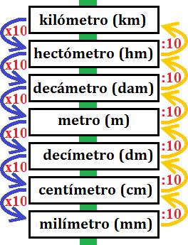 escala de las unidades de longitud (metros)