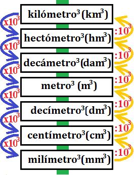 escala de las unidades de volumen (metros cúbicos)