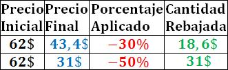 porcentajes: concepto, ejemplos, test, ejercicios y problemas resueltos