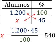 Problemas resueltos de porcentajes. Explicamos cómo resolver diferentes problemas de porcentajes. Porcentajes de aumento, porcentajes de descuento, porcentajes de un porcentaje, calcular porcentajes. Secundaria. ESO. Matemáticas.