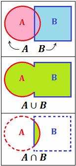 representación de la unión y la intersección de dos sucesos