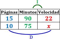Problemas resueltos de proporcionalidad compuesta (directa e inversa). Regla de tres compuesta. Secundaria. ESO.