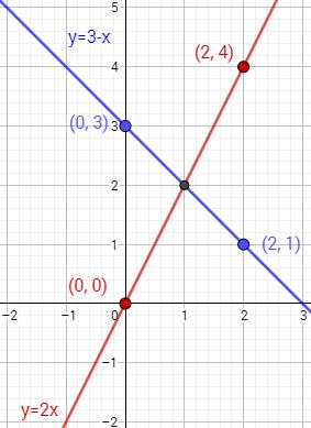 Sistemas de ecuaciones: método gráfico