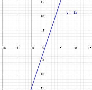 Resolvemos 6 sistemas de dos ecuaciones lineales con dos incógnitas por el método gráfico: representamos las rectas y su intersección es la solución del sistema. También resolvemos un sistema de dos inecuaciones.
