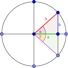 circunferencia sen(-a) = -sen(a), cos(-a) = cos(a)