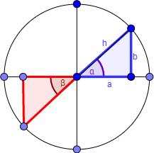 circunferencia sen(pi + a) = - sen(a), cos(pi + a) = -cos(a)