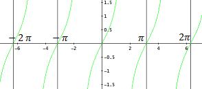 gráfica de la tangente