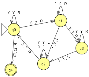 diagrama de la máquina de Turing que acepta el lenguaje (0^n)(1^n)