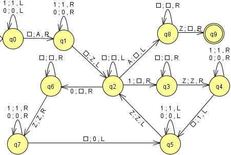 máquina de Turing que cambia el orden de una palabra