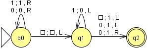 diagrama de la Máquina de Turing