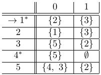 tabla de la función de transición del autómata finito no determinista