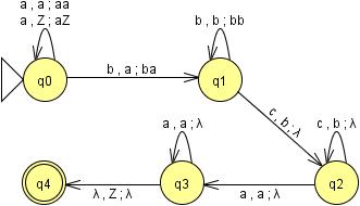 automatas finitos a pila y lenguajes regulares