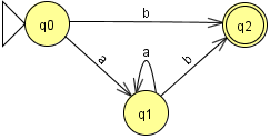 ejemplo de un autómata finito determinista