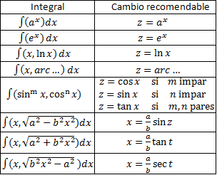 cambios de variable recomendados para integrales