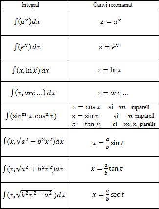 canvis de variable recomanats para integrals