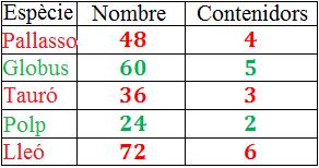 Problemes resolts d'aplicació del mínim comú múltiple (mcm) i del màxim común divisor (MCD). Problemes per a secundària. ESO.