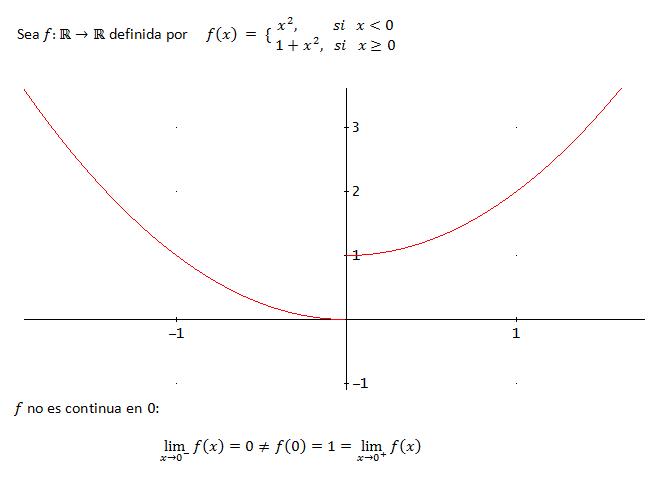 ejemplo de la gráfica de una función a trozos