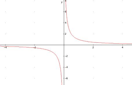 ejemplo de gráfica de una hipérbola