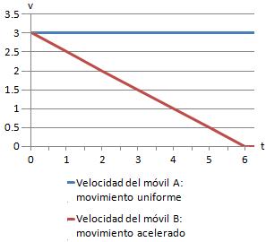 gráfica de la velocidad en un movimiento rectilíneo uniforme