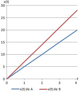gráfica de la distancia recorrida en un movimiento rectilíneo uniforme